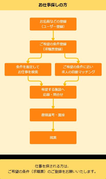 enursecenterflow1
